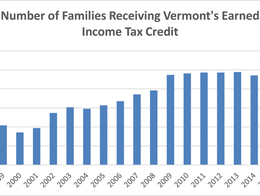 636554082614393369-EITC-Graph.png