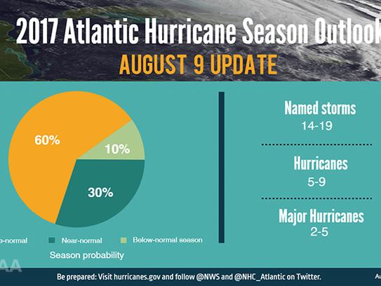 Atlantic hurricane season outlook Aug.  9, 2017.