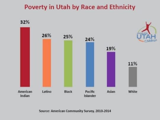 Poverty in Utah, broken down by Race and Ethnicity. Information provided by the American Community Survey.
