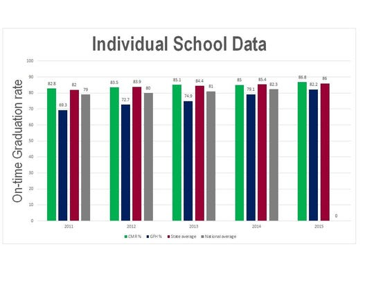 This graphic shows the percentage of students who graduated on time from CMR, GFH, the state average and national average over the last few years.