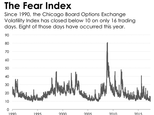 Graph showing the CBOE Volatility Index since 1990