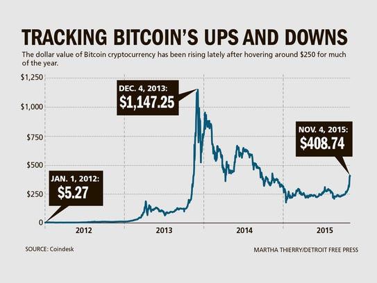 Tracking Bitcoin's ups and downs.
