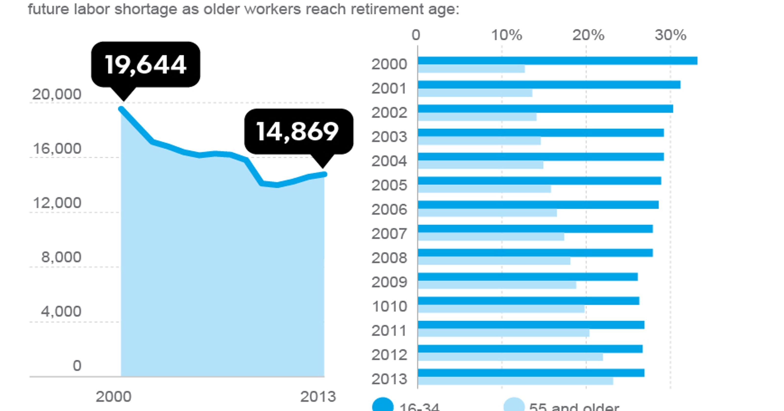 WHERE THE JOBS ARE: THE NEXT GENERATION