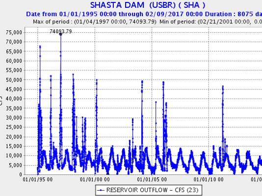 Shasta Dam reservoir outflow