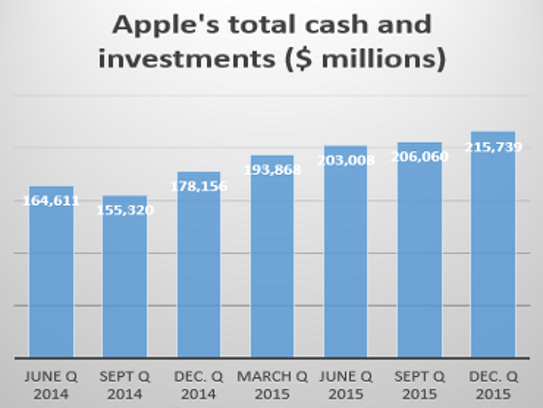 Apple's cash and investments keeps rising.