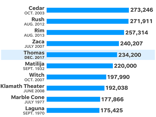 This chart shows the largest wildfires in California