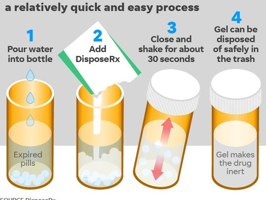 Here's how to use DisposeRx