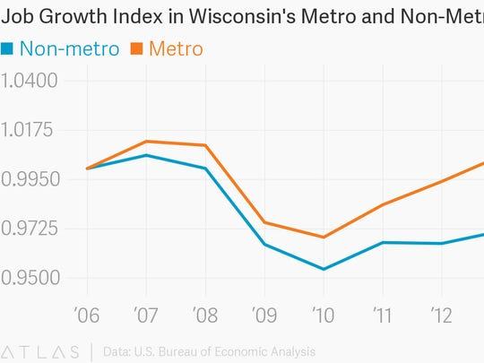Wisconsin job growth index, 2006-2015.