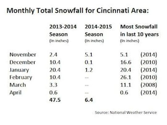 Monthly total snowfall for Cincinnati area.
