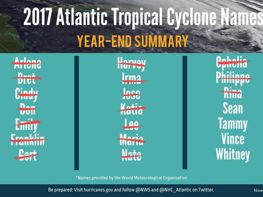 2017 named storms.