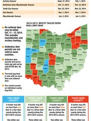 Ohio's White-Tailed Deer regulations.
