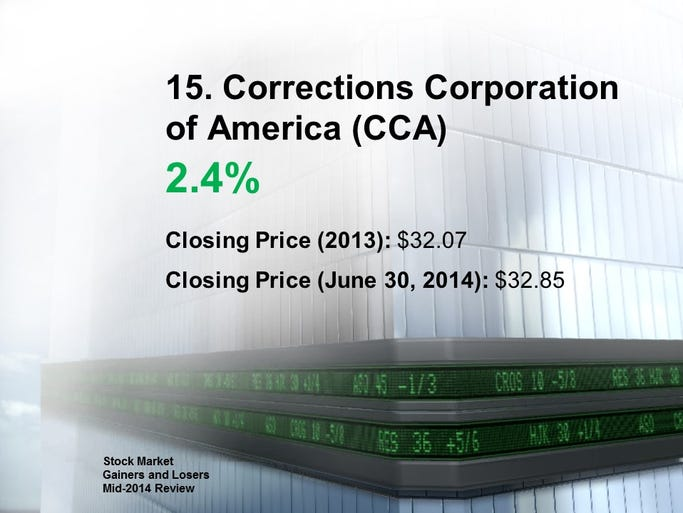 15. Corrections Corporation of America