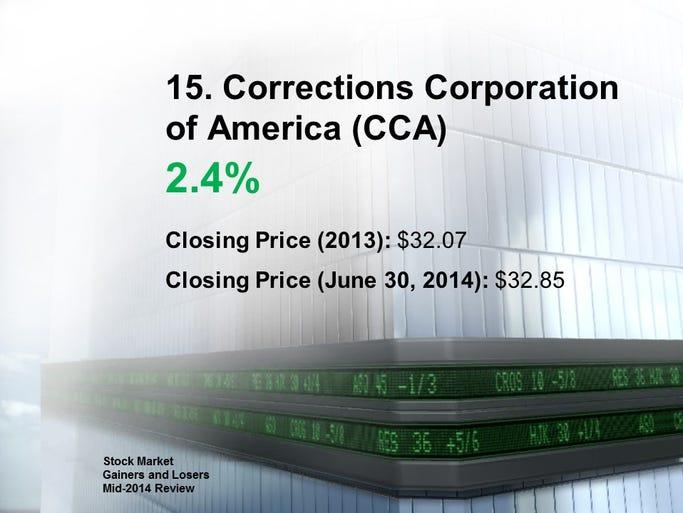 15. Corrections Corporation of America