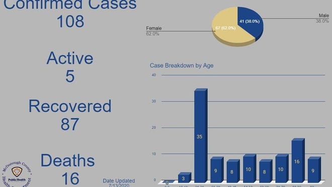 A graph from the McDonough County Health Department shows the status of county COVID-19 cases as of Monday, July 13.
