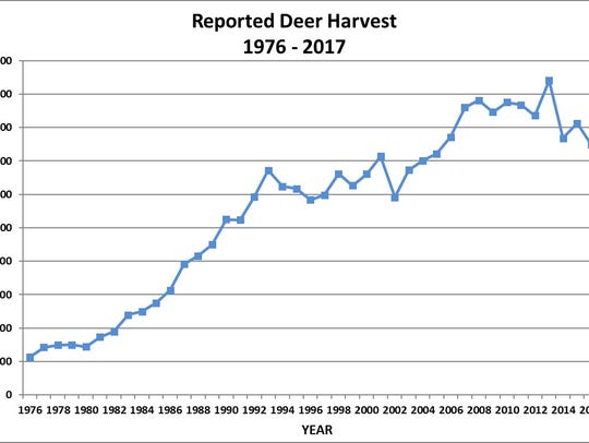 The number of deer harvested increased across the state