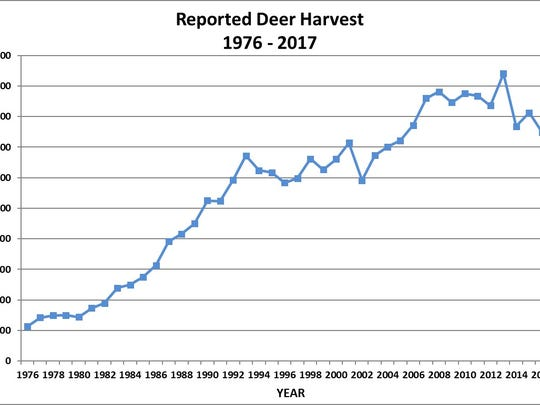 The number of deer harvested increased across the state by 8 percent during the 2017-18  hunting season over the previous year, continuing a long-term increase.