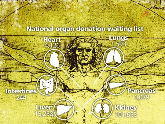 Number of people on the national organ donation waiting list.
