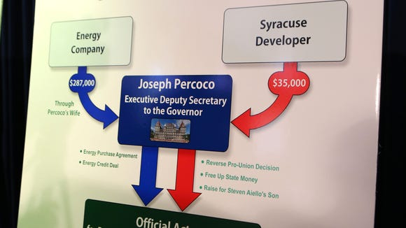 Chart on display as Preet Bharara, the U.S. attorney