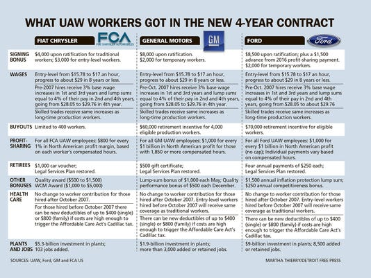 DFP UAW Ford Agreement TAB CHART PRESTO