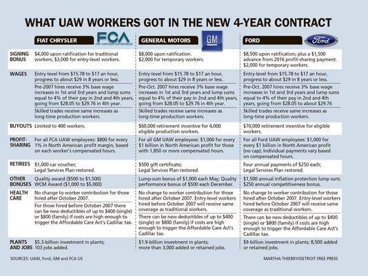 DFP UAW Ford Agreement TAB CHART PRESTO