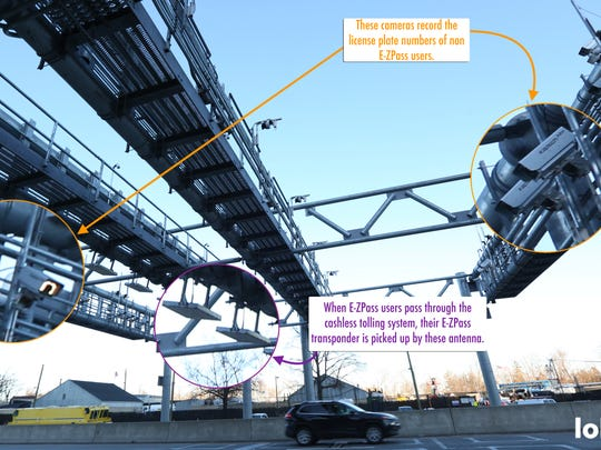 Two systems work to capture drivers that pass through the cashless-tolling system.