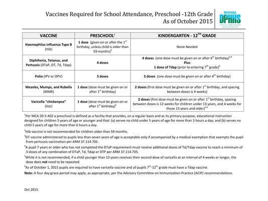 Vaccine Requirements
