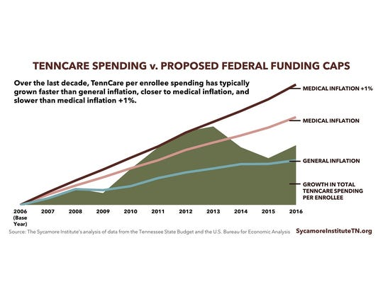 TennCare spending versus the proposed federal funding
