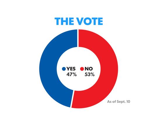 Scotland_mobile_vote
