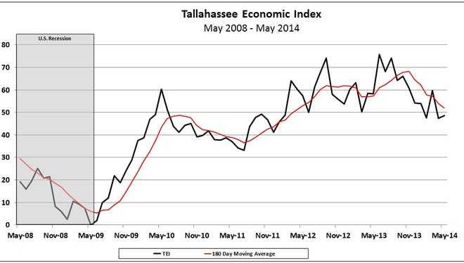 The Tallahassee Economic Index climbed 1.67 points in May to 48.67. The red line is the three-month moving average.