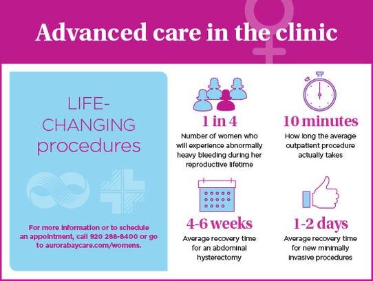 Life changing procedures