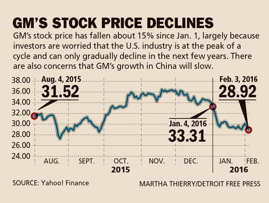 Gm earns record 6 3b profit investors say 39 so what 39 for Stock price for general motors
