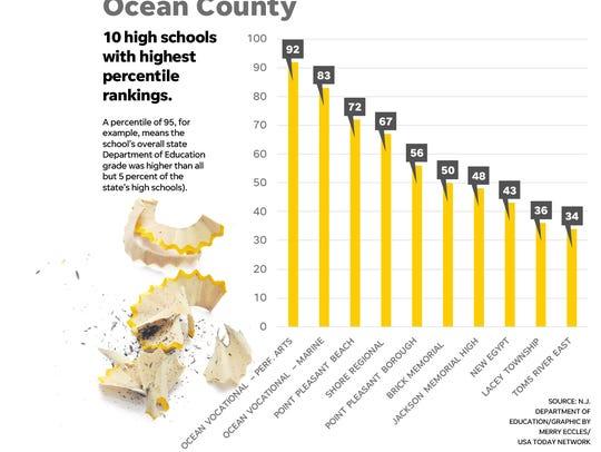 Ocean County Top 10
