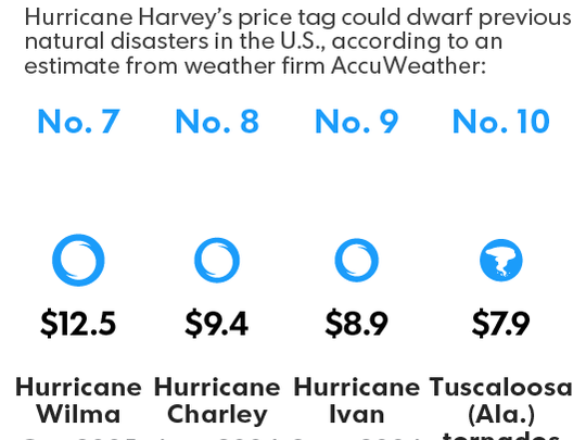 Harvey costs