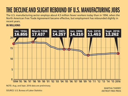 U.S. manufacturers employ about 4.5 million fewer workers