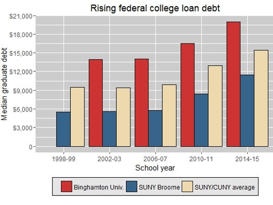 The median federal student loan debt for SUNY and CUNY students in their year of graduation, 1998 to 2014. Data for Binghamton University in 1998-99 were not reported. Source: U.S. Department of Education.