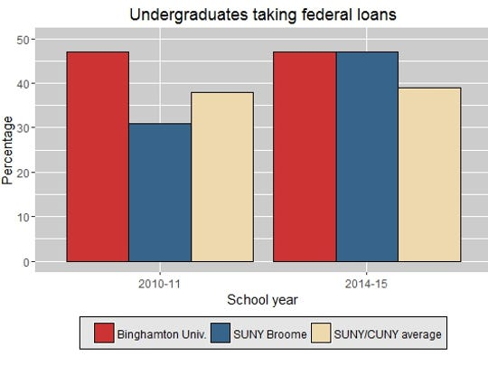 Federal student loan rates for SUNY and CUNY students, 2010 to 2014. Source: U.S. Department of Education.