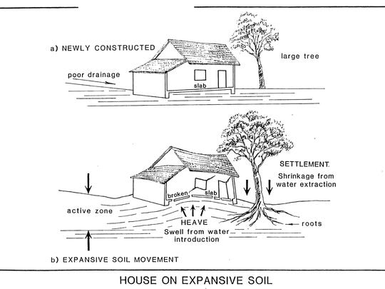 Homeowners guide to swelling soils