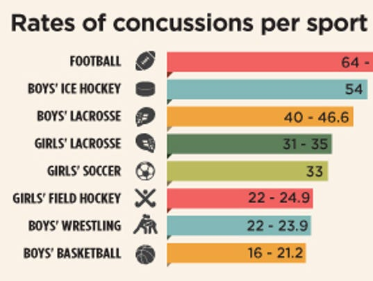 "concussions in sport Concussions, concussions, concussions it is the ""hot-button"" sport topic of the decade whether it's a high-profile lawsuit or parents discussing risk of concussion in sport for their children, there is rarely a conversation in sport that doesn't involve concussions these days."