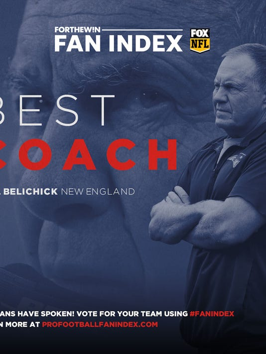 The Patriots have the best coach in the NFL, according to Fan Index