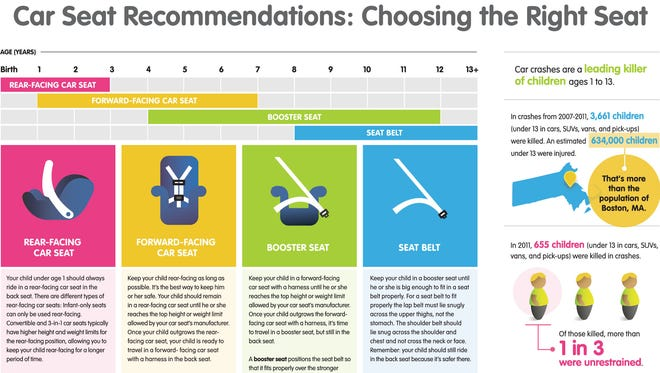 This graphic provides information on car seat recommendations.