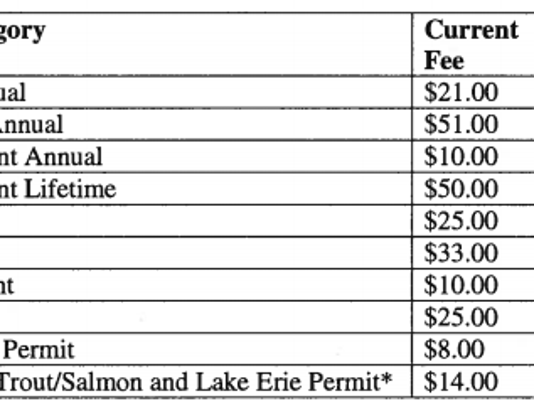 This chart shows the proposed fishing license fee increases that would take place for the 2017 license year.