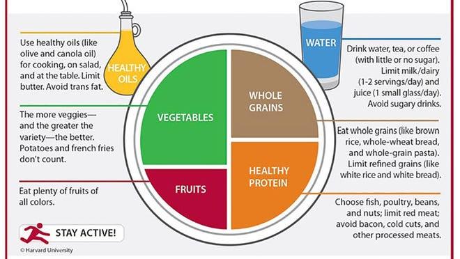 Source: Harvard School of Public Health