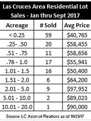 Lot sales