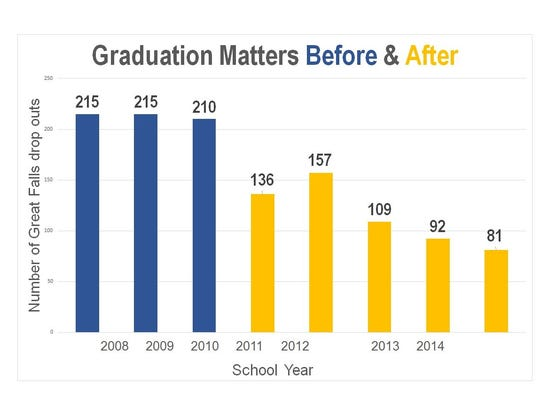 The graph explains the number of students who dropped out of Great Falls Public Schools each year before and after Graduation Matters was implemented.