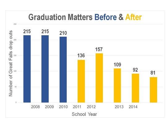-grad matters great falls graph 1.jpg_20160113.jpg