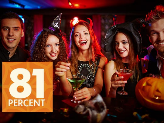 Eight in 10 millennials plan to celebrate Halloween