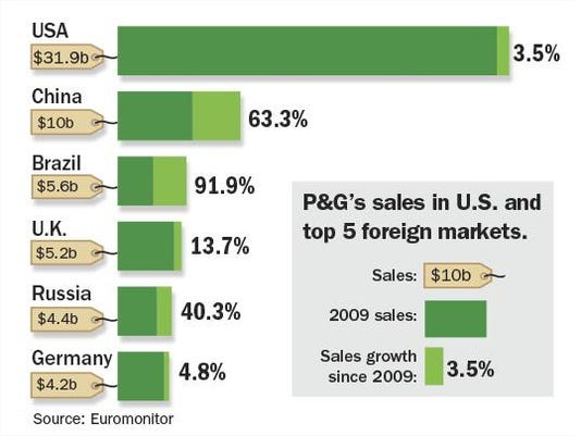 P&G sales growth.png