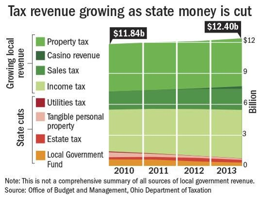State Tax revenue_Online.png