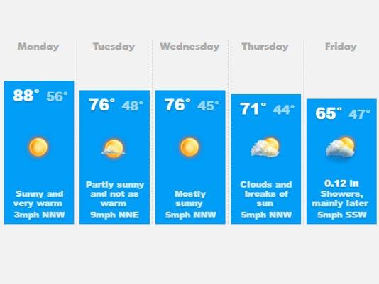 636104778333804348-weather.jpg