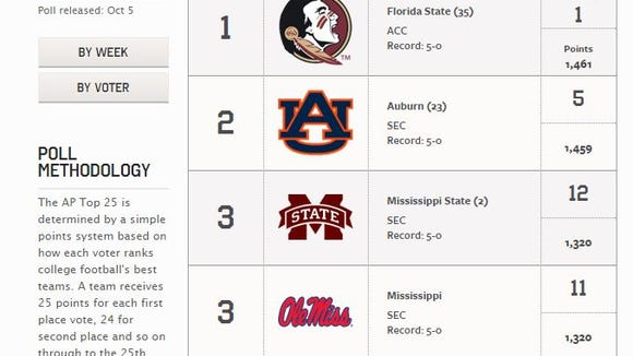 Ole Miss and Mississippi State are tied in this week's AP poll